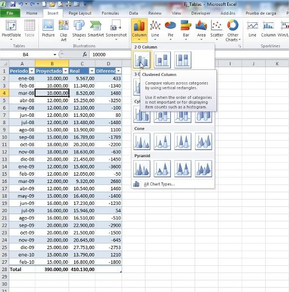 Para insertar un grafico en base a los datos de nuestra tabla, nos dirigimos al menu insertar y elegimos el tipo de grafico a insertar, en este caso vamos a utilizar un grafico de columnas.