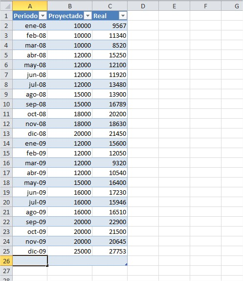 """Se agrega una nueva linea a la tabla para ingresar nuevos datos luego de presionar la tecla """"TAB"""" en la última celda."""