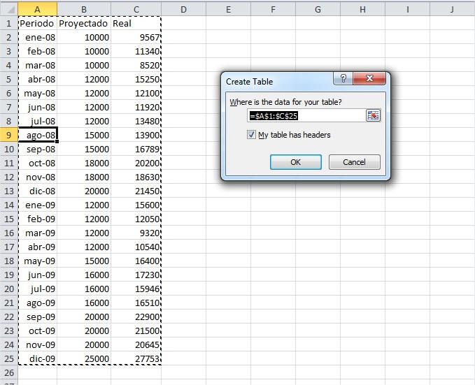 Excel detecta automaticamente el rango de nuestros datos. Podemos corregirlo de ser necesario