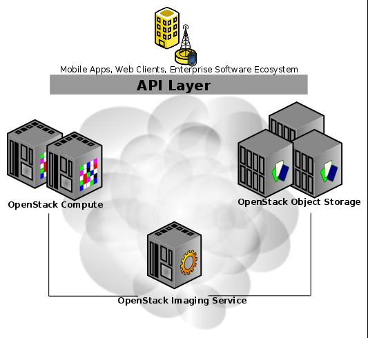 La arquitectura de OpenStack en sus comienzos