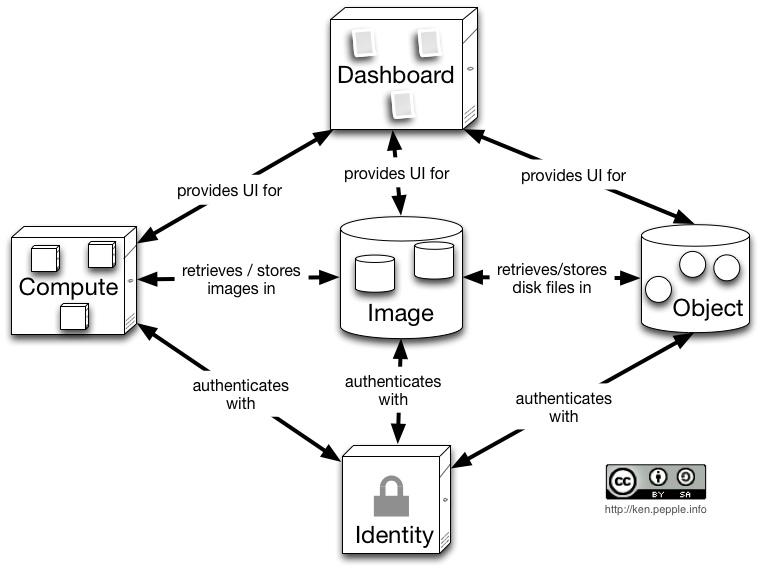 Diagrama de la arquitectura de la plataforma de Cloud Computing OpenStack