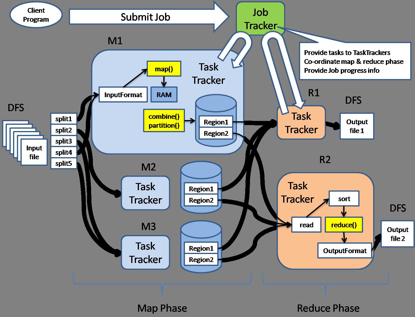 Diagrama que describe basicamente la arquitectura del framework distribuido Hadoop