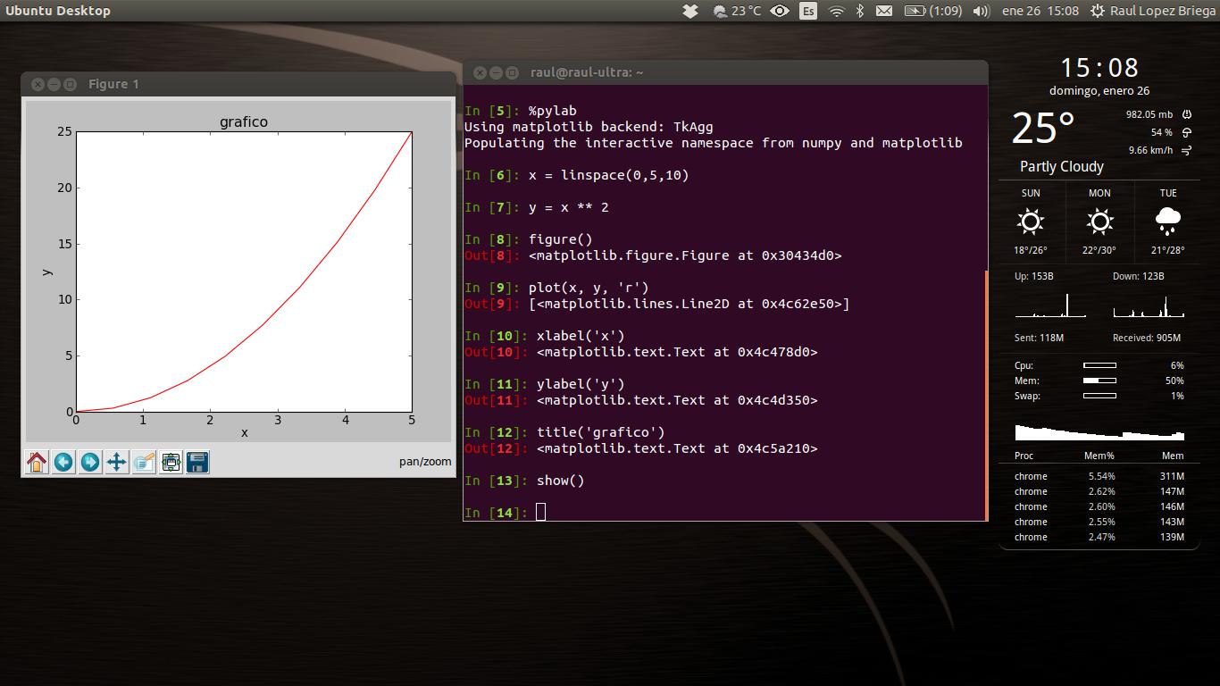 Integracion entre IPython y matplotlib para crear gráficos facilmente.